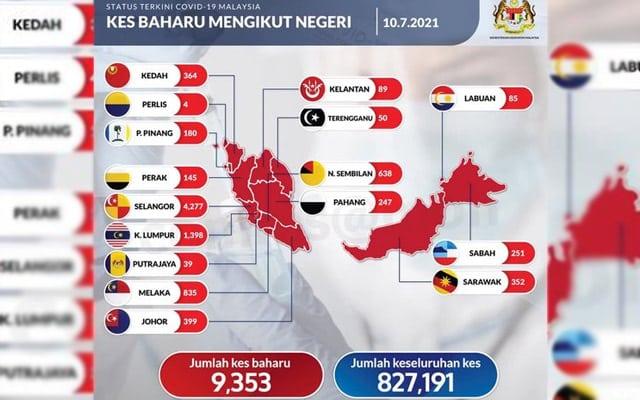 9 353 kes baharu dicatat, Melaka catat kenaikan mendadak