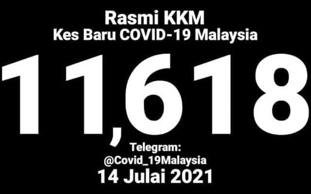 Kes harian Covid-19 terus catat peningkatan, 11,618 kes hari ini